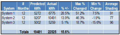 Year's worth of Enphase micro-inverter performance data for three Run on Sun solar power systems
