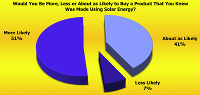Support for buying a product made using solar energy