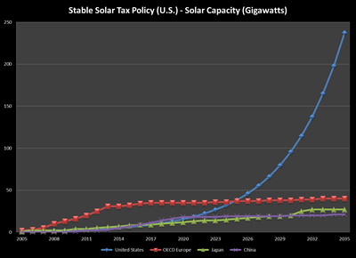 Impact of stable tax policy on US solar growth