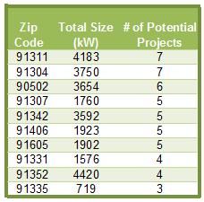 Zip code table of FiT potential projects