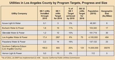 Progress on Solar goals by utility LA County
