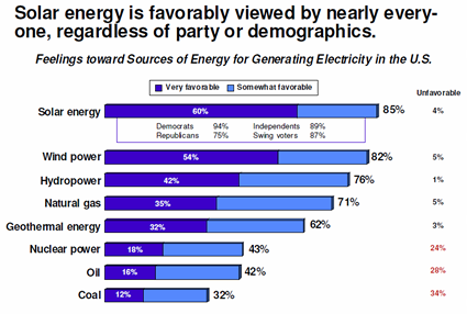 Chart of favorable-unfavorable ratings for different energy types