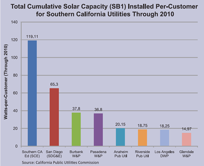 Installed solar per customer by utility