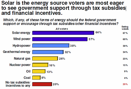 support for energy subsidies